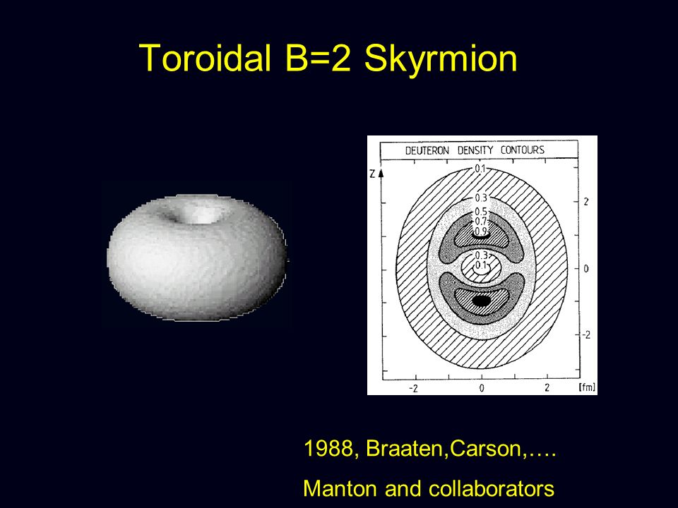 Toroidal B=2 Skyrmion 1988, Braaten,Carson,…. Manton and collaborators