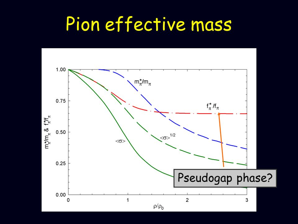 Pion effective mass Pseudogap phase