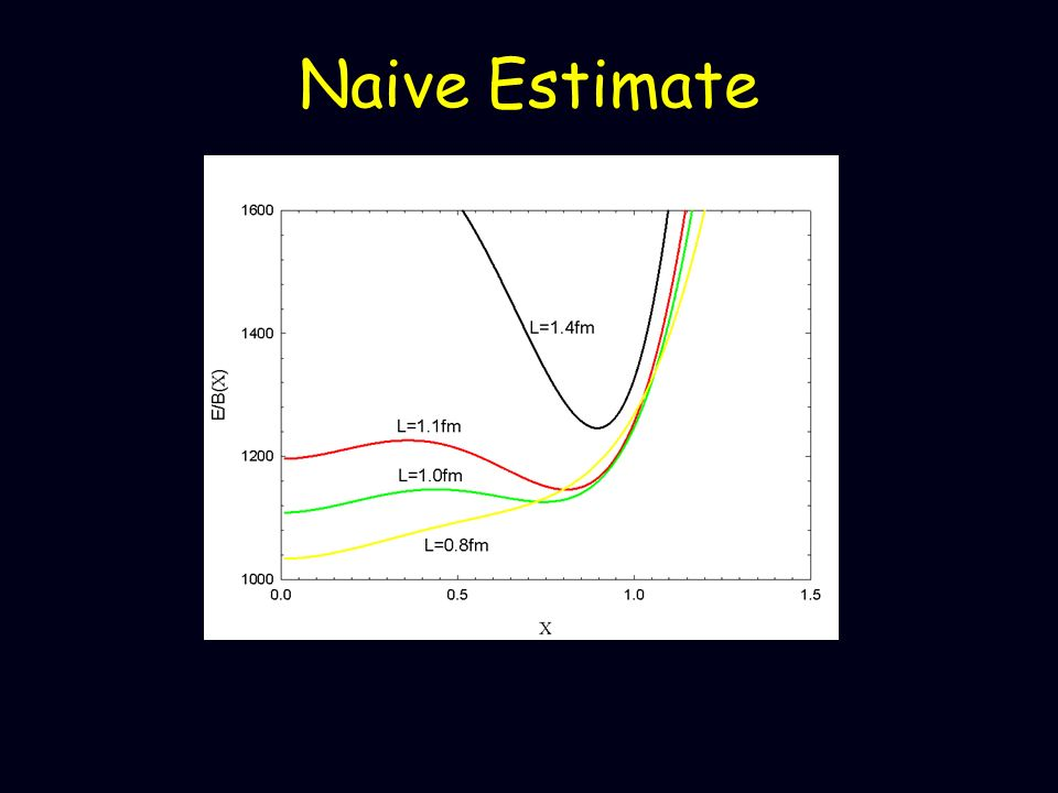 Naive Estimate E/B=M2(L)C2+M4(L) +Mm(L) C3+V(C)