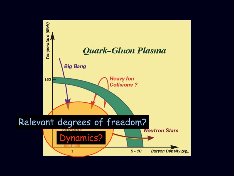 Relevant degrees of freedom