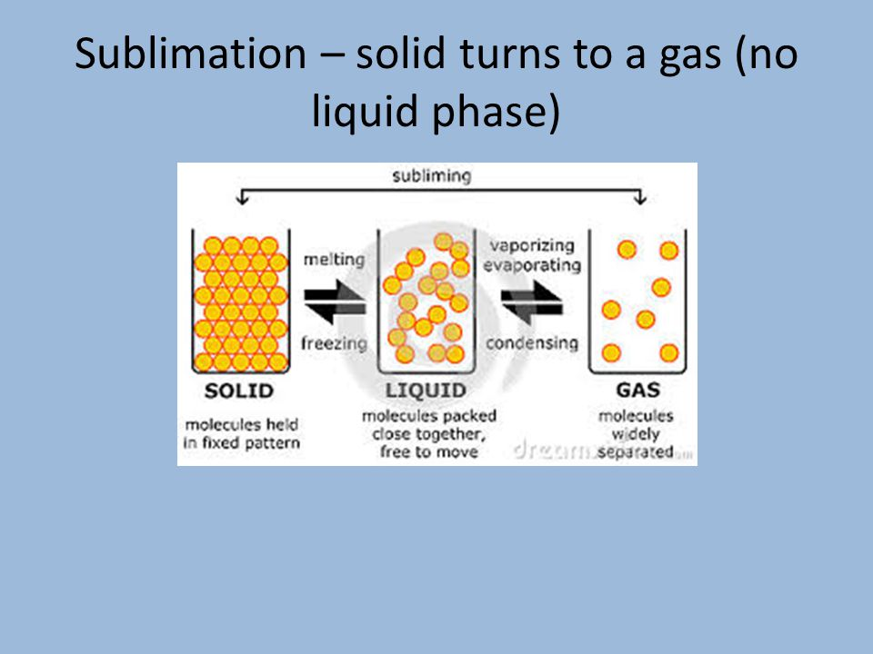 Sublimation – solid turns to a gas (no liquid phase)
