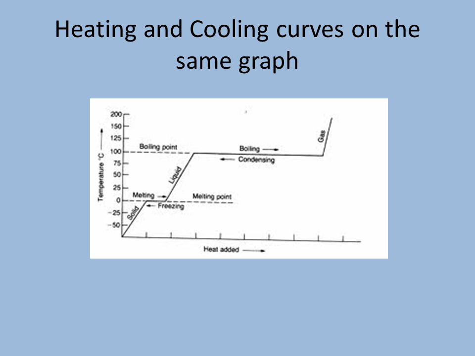 Heating and Cooling curves on the same graph