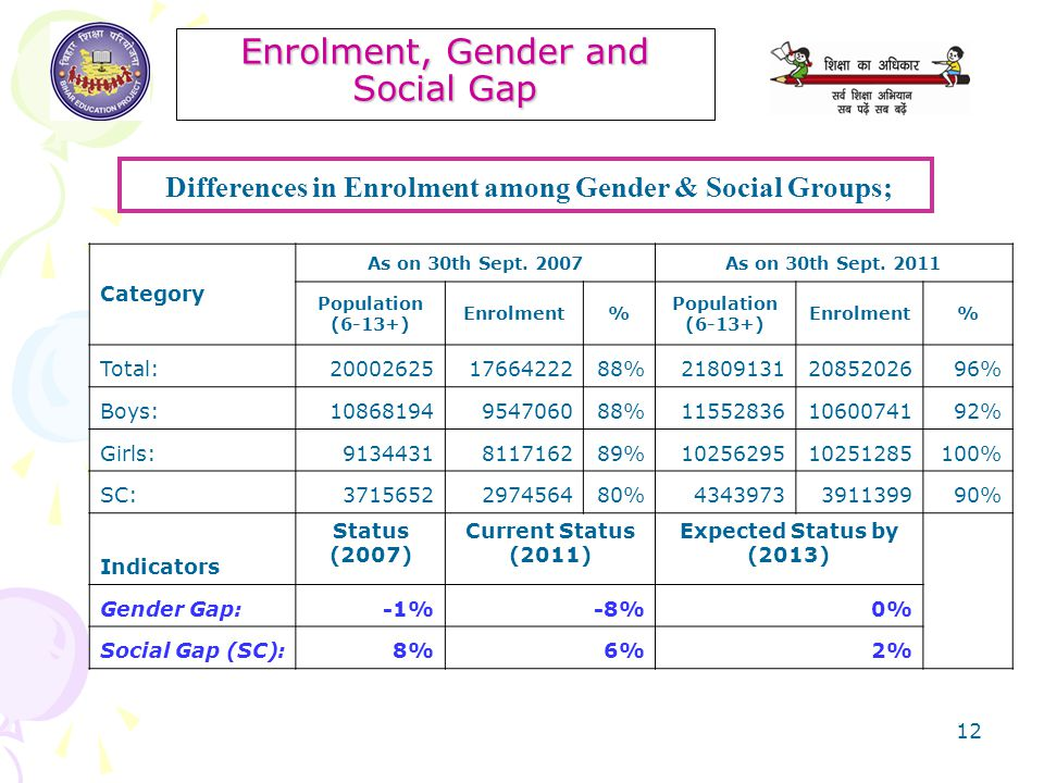 "gender gap in current school enrolment ""girls are so outperforming boys in school right now, one statistician said he took  it out to its absurd endpoint and said at the present trend, the last man to get his."