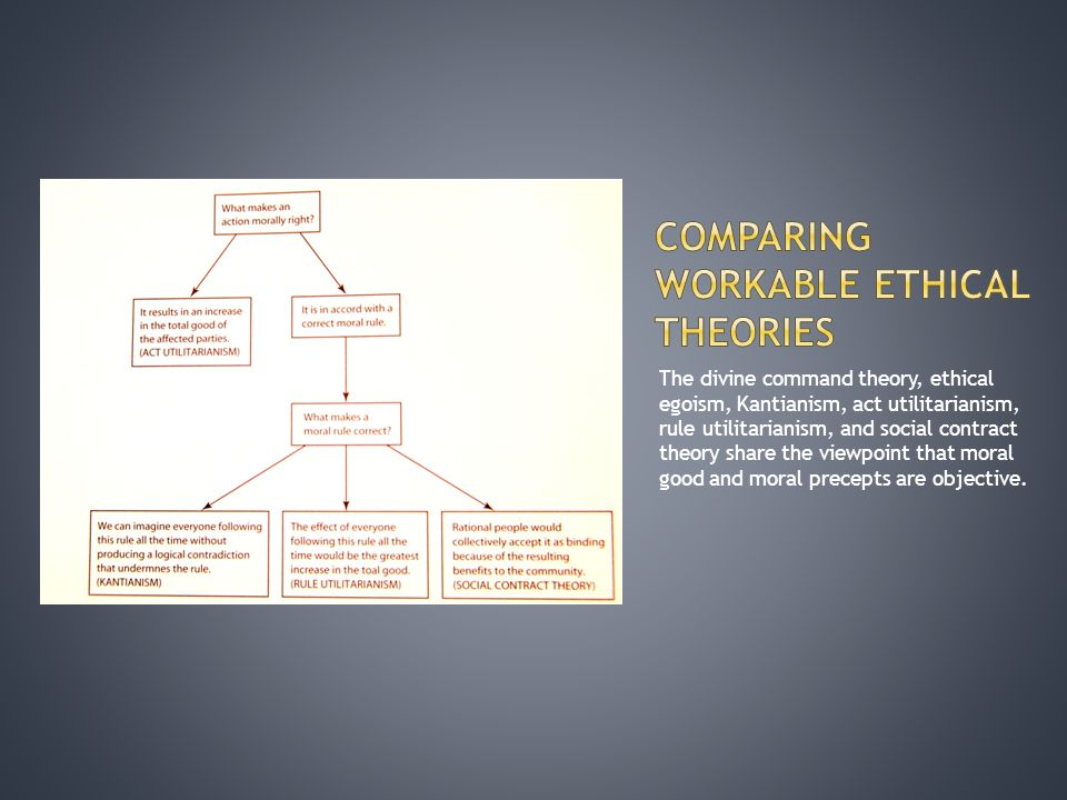 Comparing ethical theories