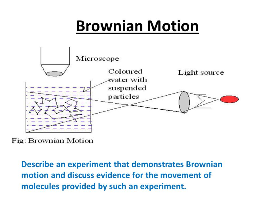 brownian motion experiment Their experiment tracked the brownian fluctuations of a single particle at microsecond time scales and nanometer  brownian motion under the microscope date.