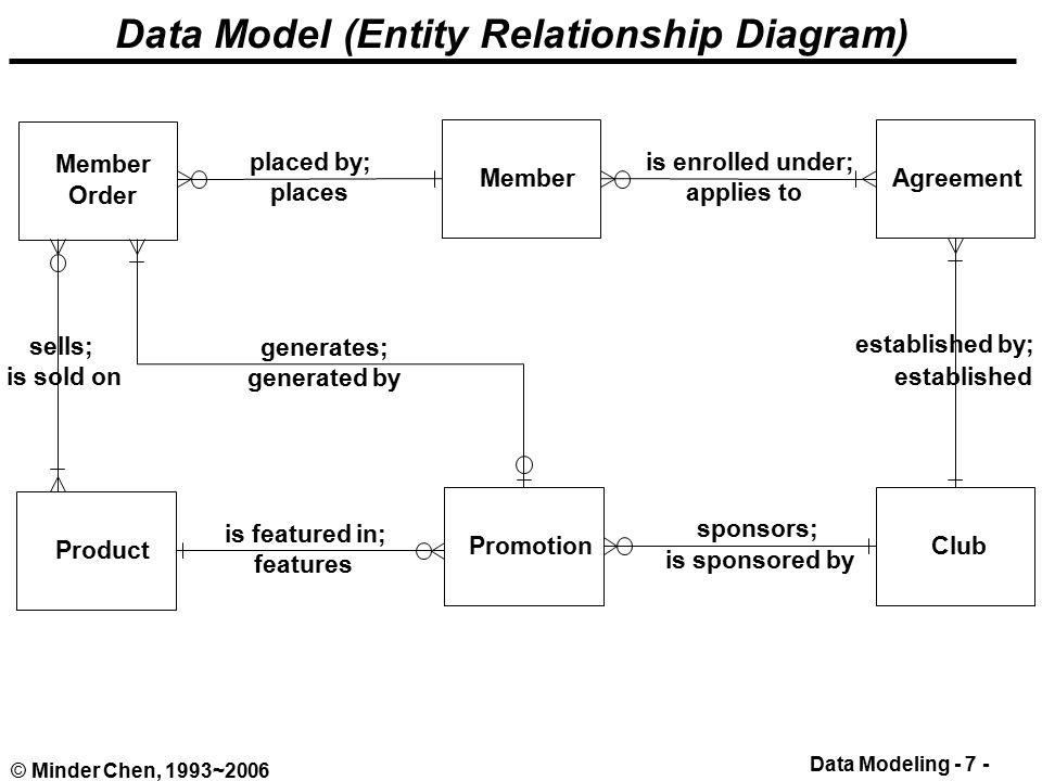 database relational model and entity course The relational databases & data modelling overview course is designed to give delegates practical experience in data modelling using entity relationship diagrams & data normalisation, also in designing relational databases using the normalised entity model both entity modelling and data normalisation form core elements of this course.