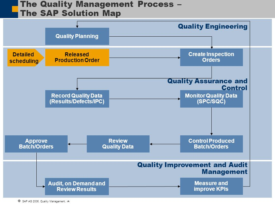 quality management methods