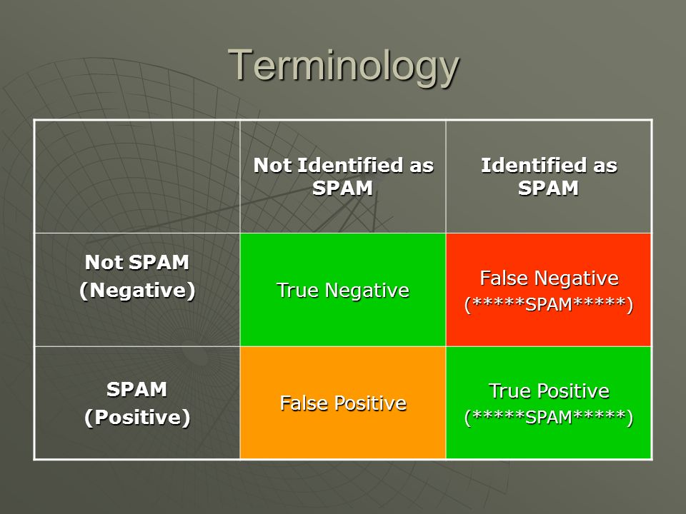 Terminology Not Identified as SPAM Identified as SPAM Not SPAM