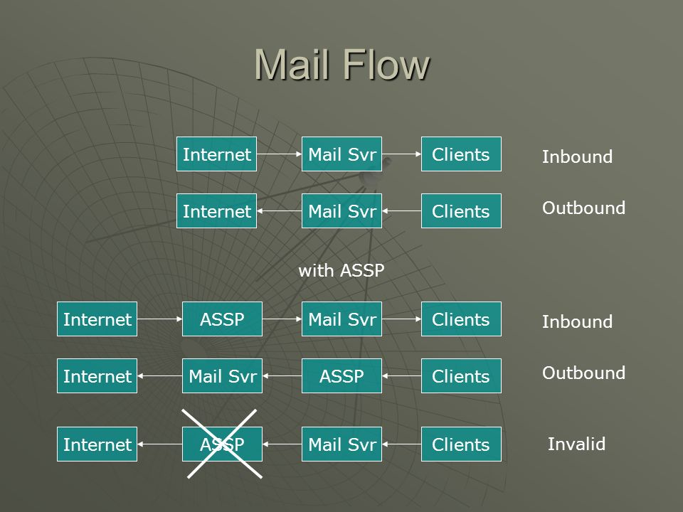 Mail Flow Internet Mail Svr Clients Inbound Internet Mail Svr Clients