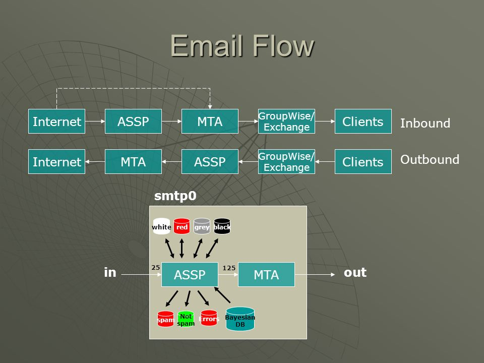 Email Flow Internet ASSP MTA Clients Inbound Internet MTA ASSP Clients