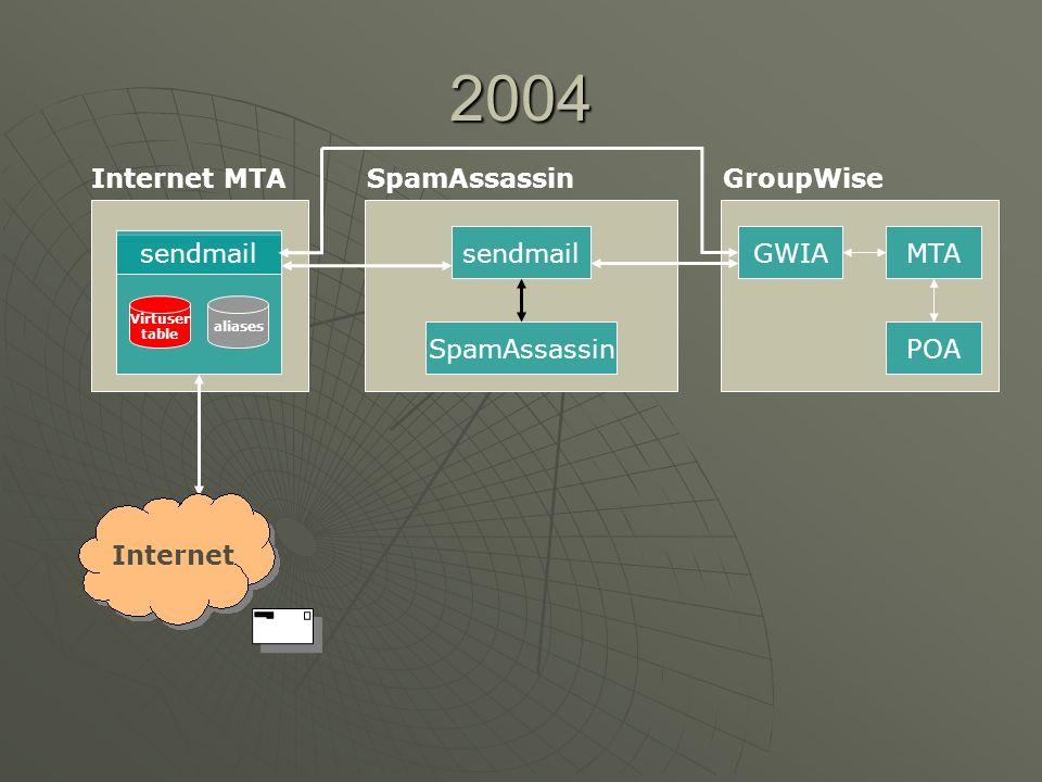 2004 Internet MTA sendmail SpamAssassin GroupWise sendmail GWIA MTA