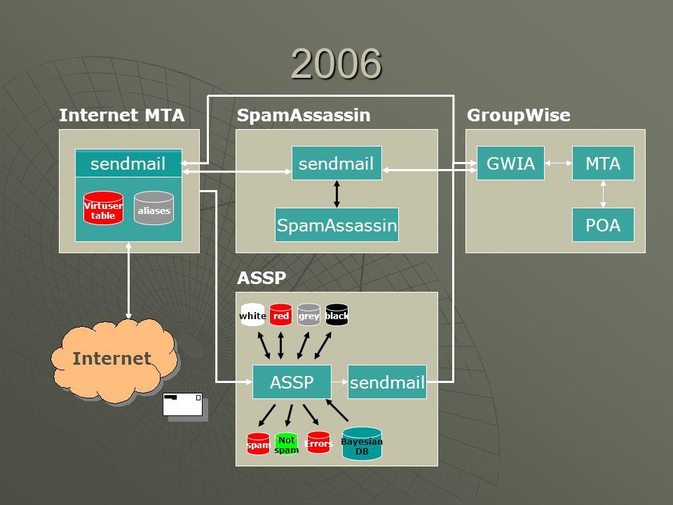 2006 Internet MTA sendmail SpamAssassin GroupWise sendmail GWIA MTA