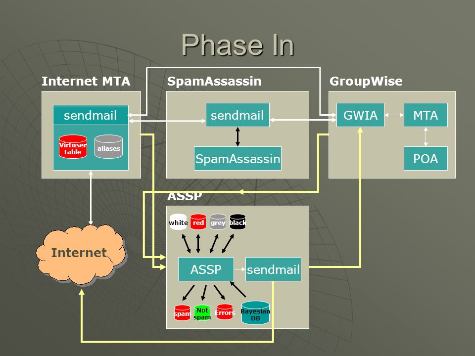 Phase In Internet MTA sendmail SpamAssassin GroupWise sendmail GWIA