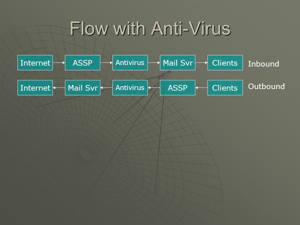 Flow with Anti-Virus Internet ASSP Mail Svr Clients Inbound Internet