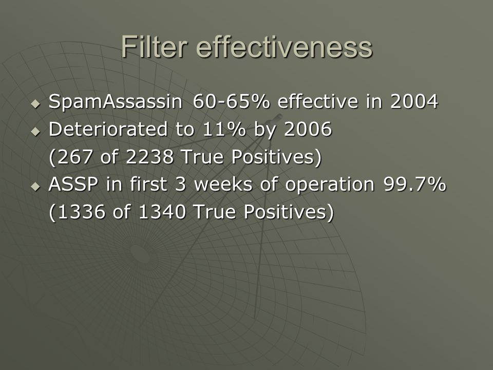 Filter effectiveness SpamAssassin 60-65% effective in 2004