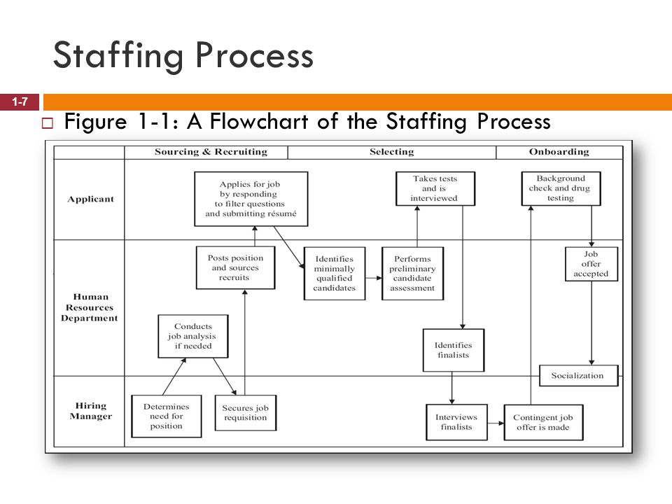 Staffing Process Figure 1-1: A Flowchart of the Staffing Process