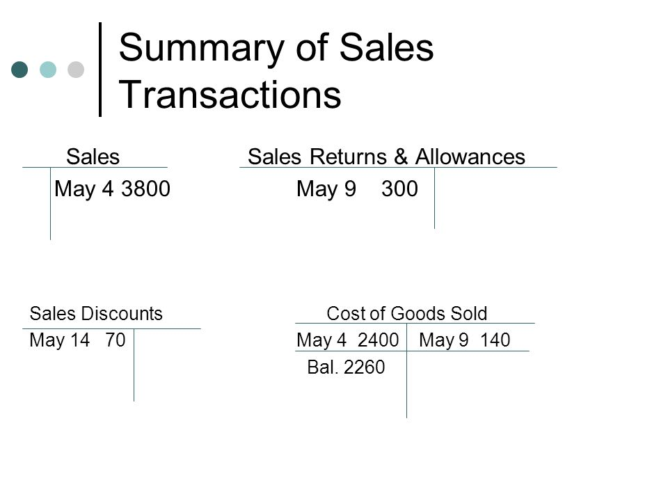 Summary of Sales Transactions