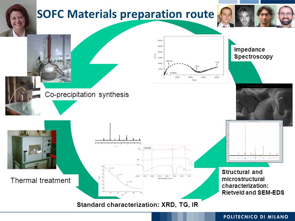 SOFC Materials preparation route