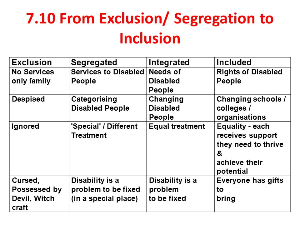 education segregation to inclusion essay Free essay: special education and inclusion many people seem to look past how learning-disabled students would feel to be  education: segregation to.