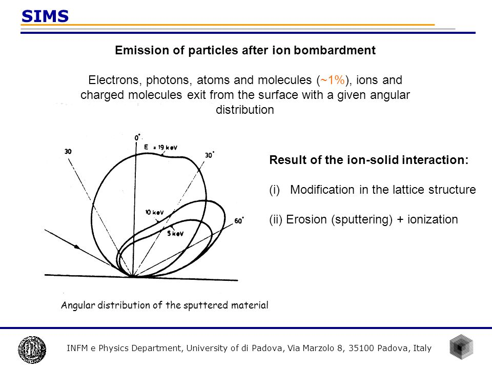 Emission of particles after ion bombardment
