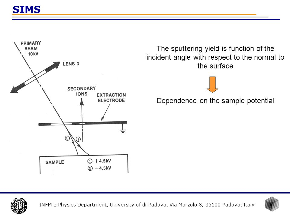 Dependence on the sample potential