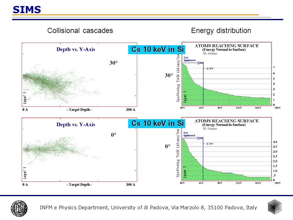 SIMS Collisional cascades Energy distribution