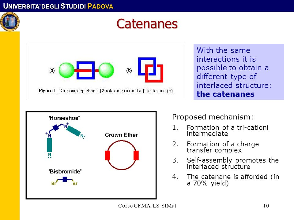 Catenanes With the same interactions it is possible to obtain a different type of interlaced structure: the catenanes.