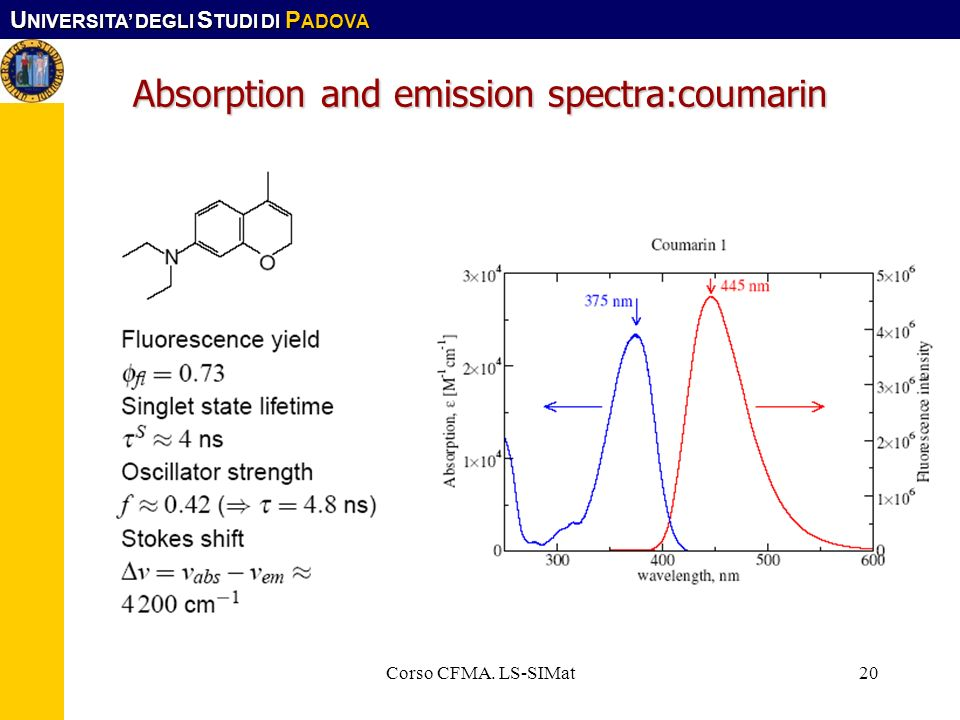Absorption and emission spectra:coumarin