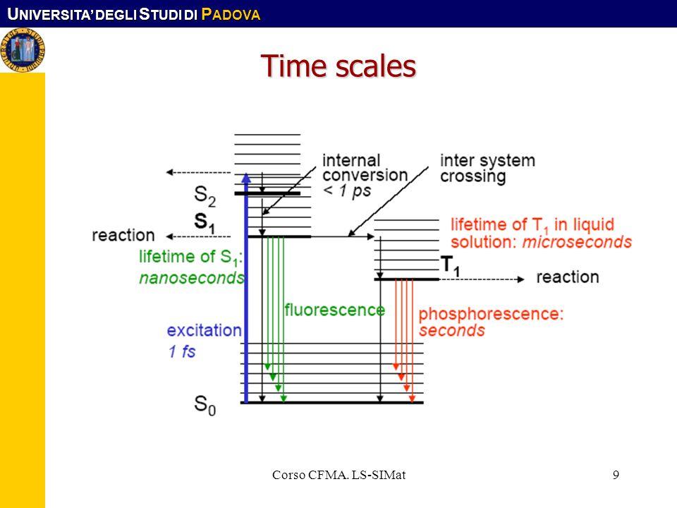 Time scales Corso CFMA. LS-SIMat Corso CFMA. LS-SIMat