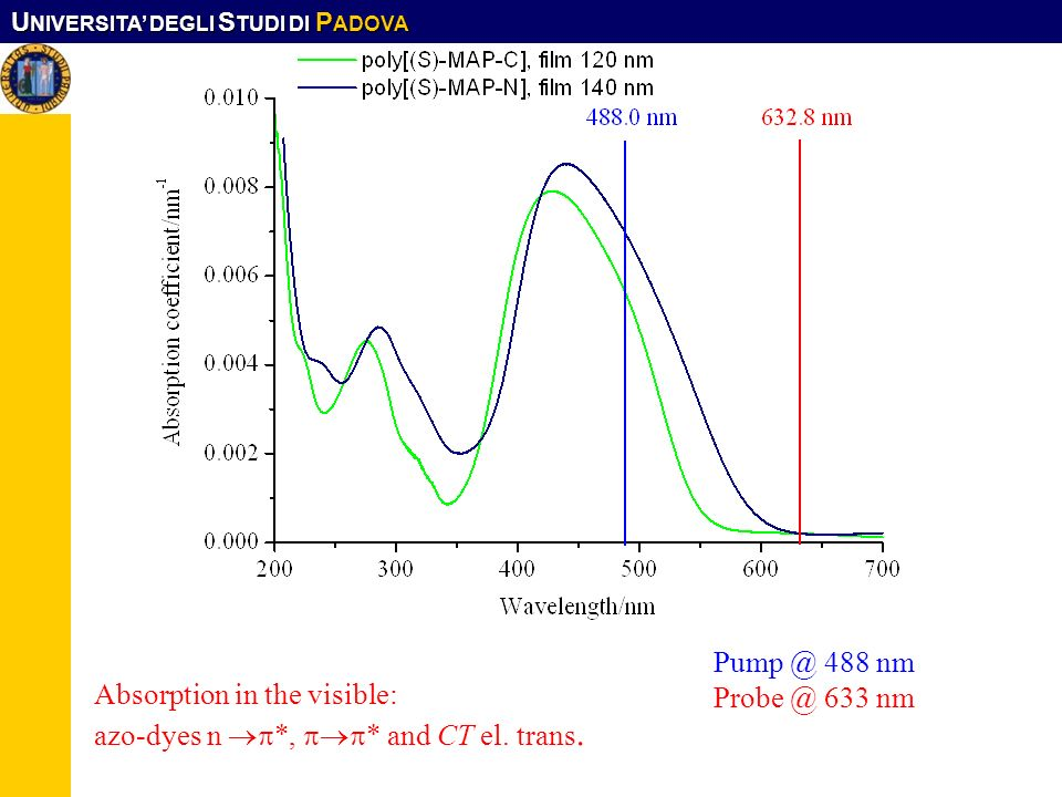 Pump @ 488 nm Probe @ 633 nm Absorption in the visible: azo-dyes n *, * and CT el. trans.