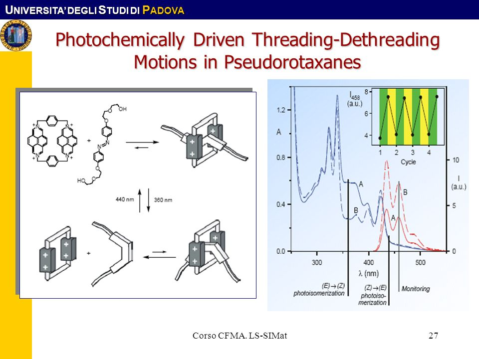 Photochemically Driven Threading-Dethreading Motions in Pseudorotaxanes