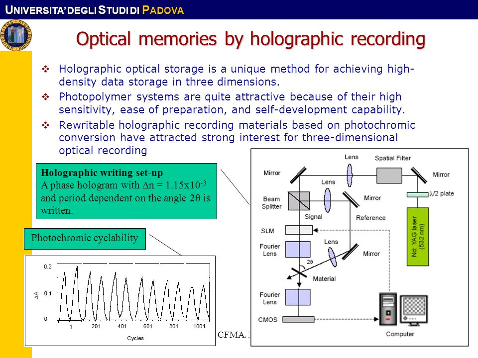 Optical memories by holographic recording