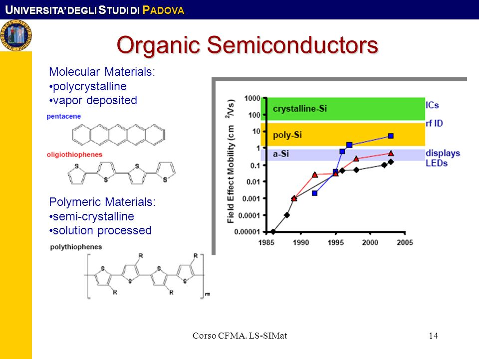 Organic Semiconductors