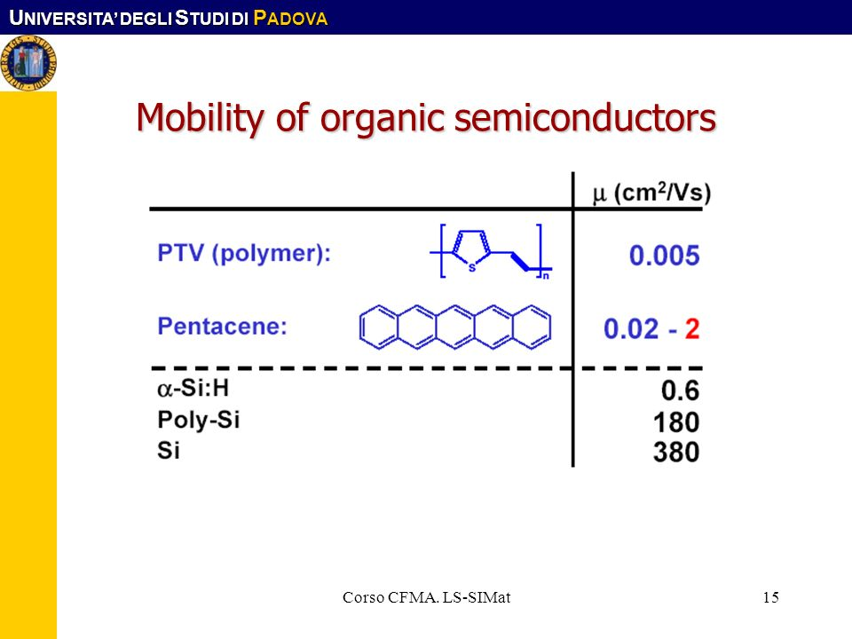 Mobility of organic semiconductors