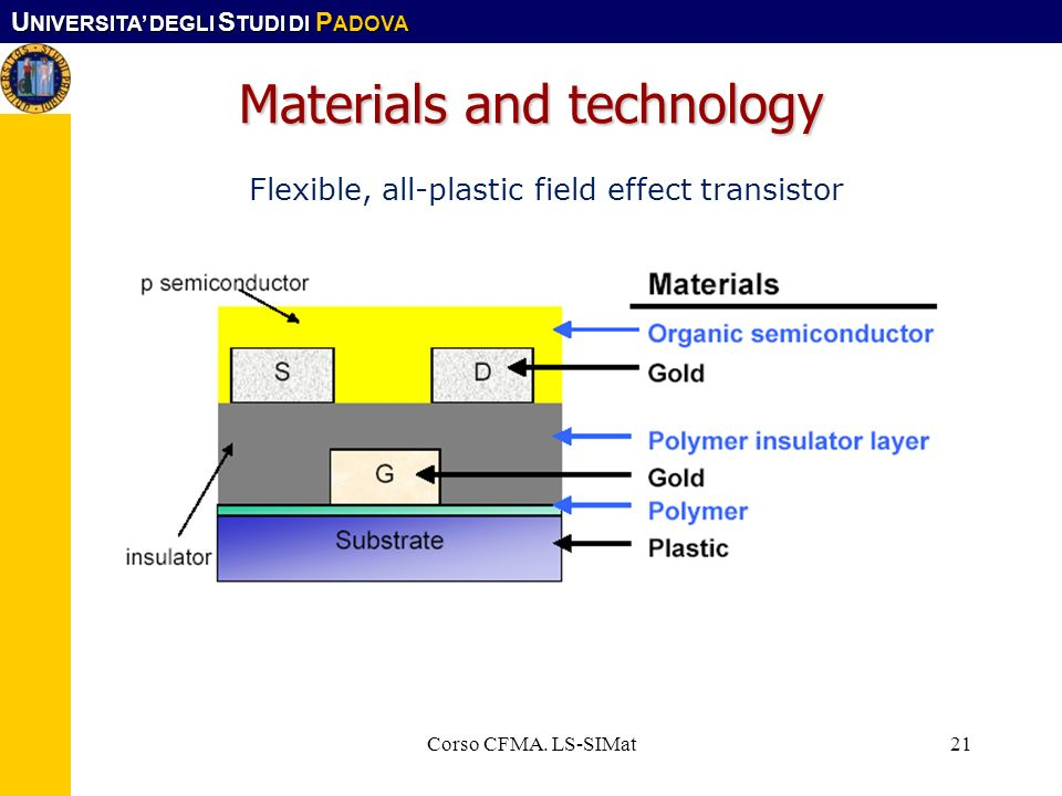Materials and technology