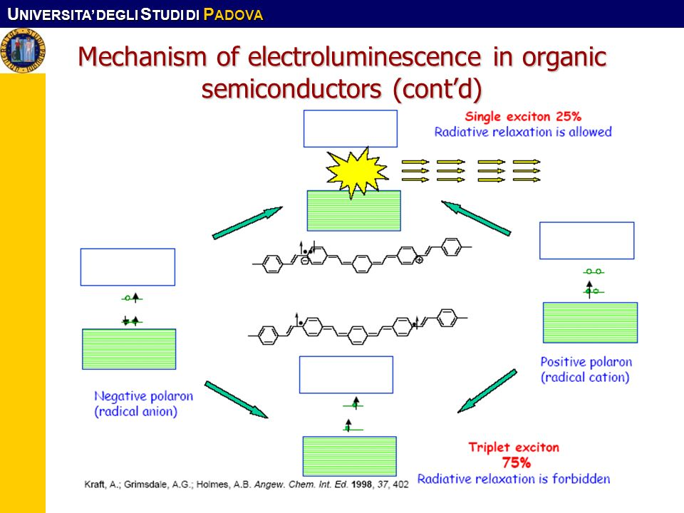 Mechanism of electroluminescence in organic semiconductors (cont'd)