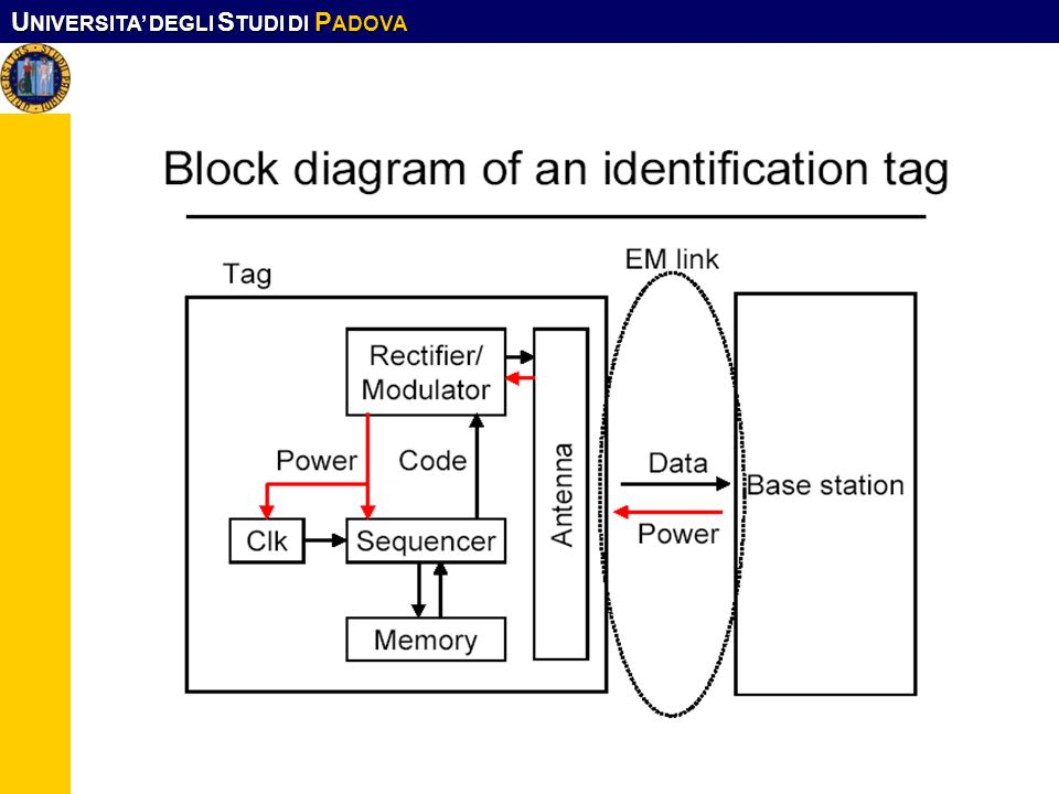 Block diagram of an identification tag