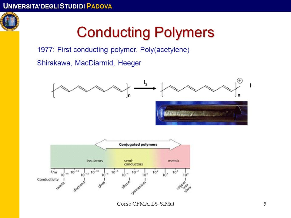 Conducting Polymers 1977: First conducting polymer, Poly(acetylene)