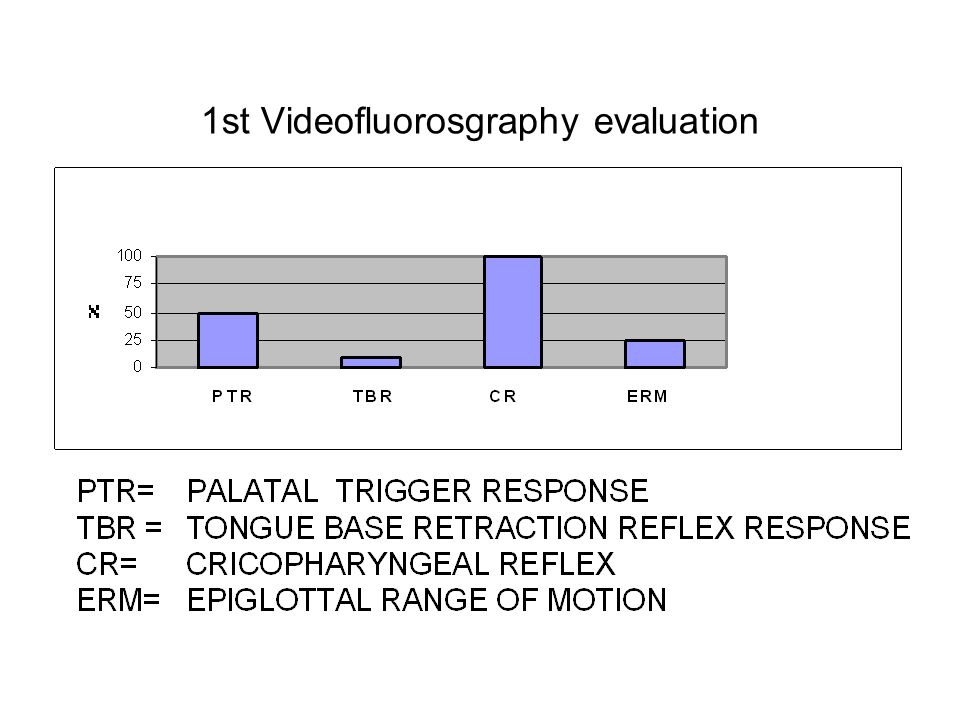 1st Videofluorosgraphy evaluation