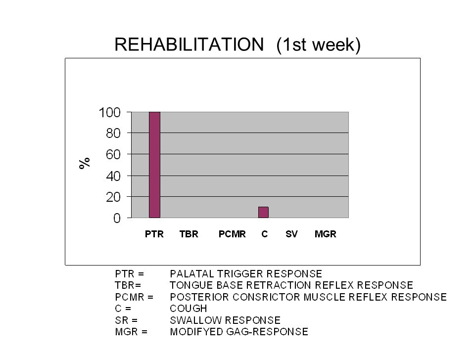 REHABILITATION (1st week)
