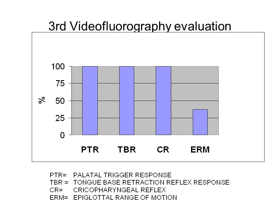 3rd Videofluorography evaluation