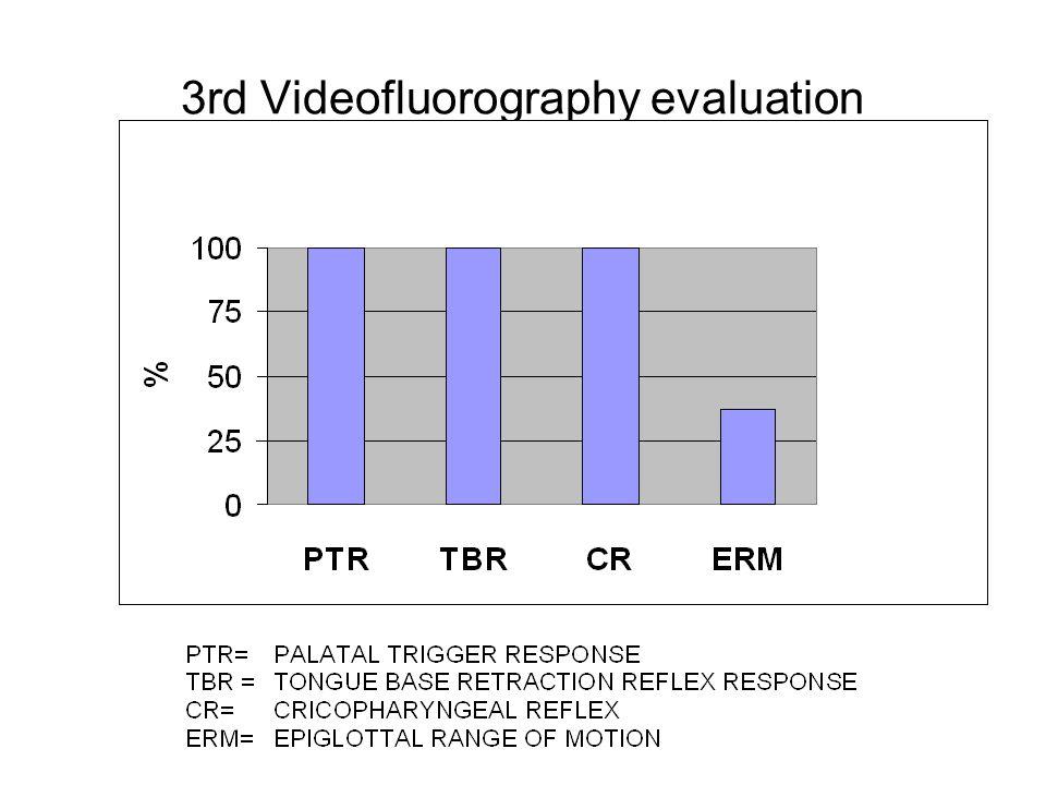 3rd Videofluorography evaluation