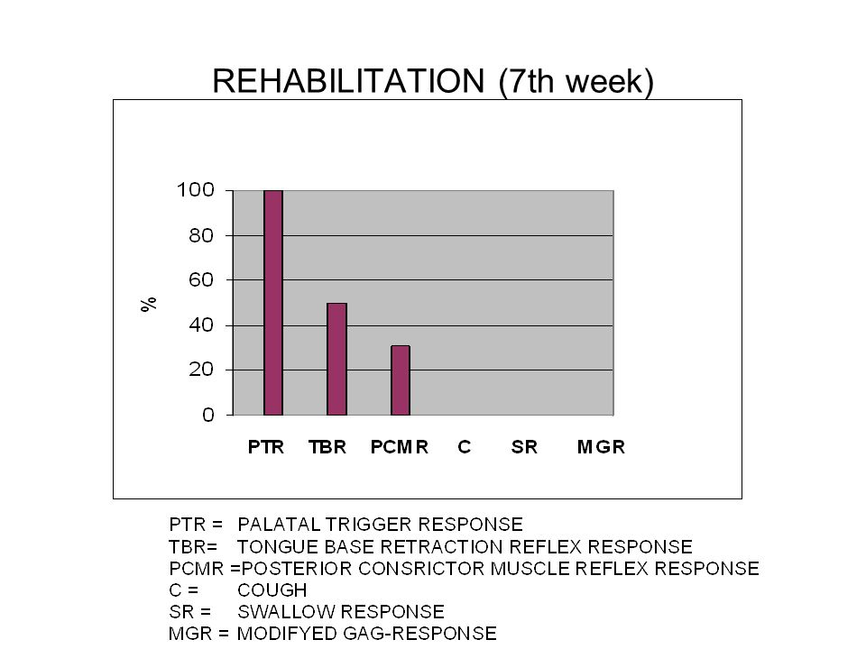REHABILITATION (7th week)