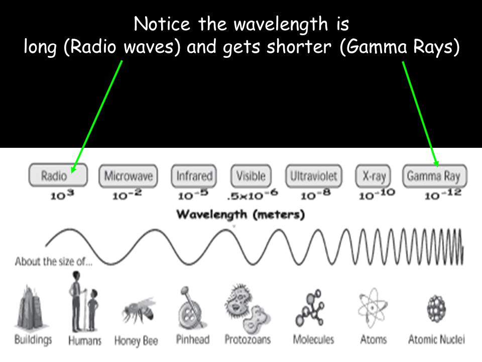 Notice the wavelength is