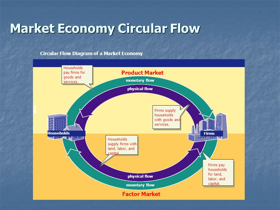 factors of market economy A market economic system is the one that we know as capitalism, where goods and services are freely exchanged on an open market the value of the outputs is determined solely by market interaction.