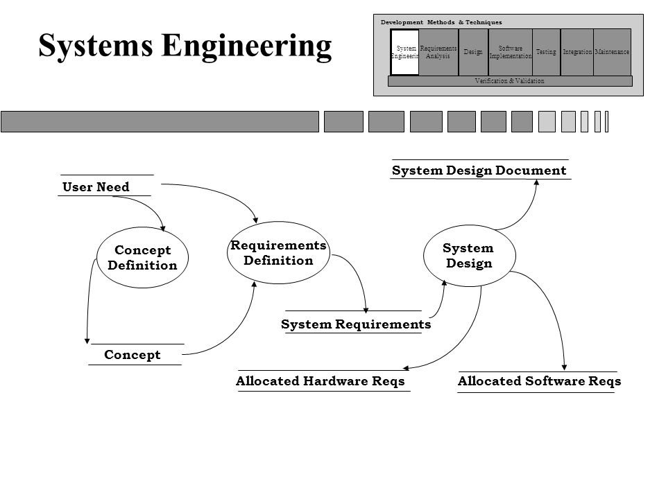 reviewing a microprocessor based system design information technology essay Individuals rely on information systems, generally internet-based, for conducting   as major new technologies for recording and processing information were   law: the power of the microprocessors at the heart of computing devices has  been  the processing of textual data—such as reviews and opinions  articulated by.