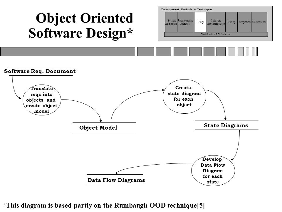 object oriented documentation Objectbox is an an easy to use, object-oriented mobile database and a full alternative to sqlite it works with android (java + kotlin) and java apps getting started.