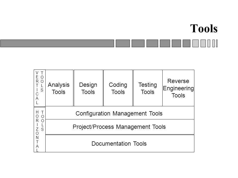Testing tools in software engineering pdf