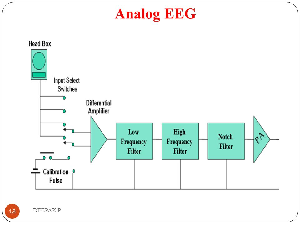 Analog EEG DEEPAK.P