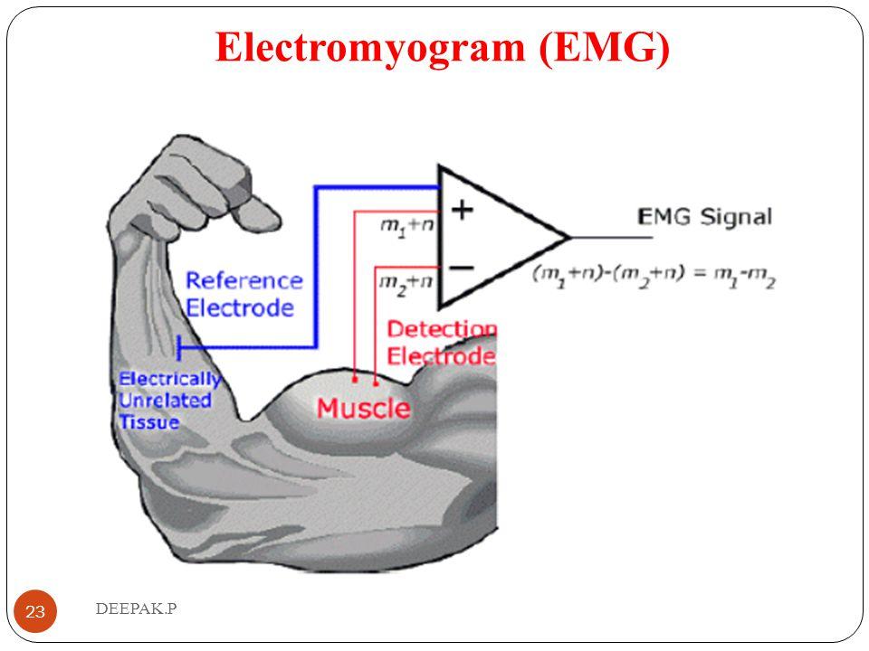 Electromyogram (EMG) DEEPAK.P